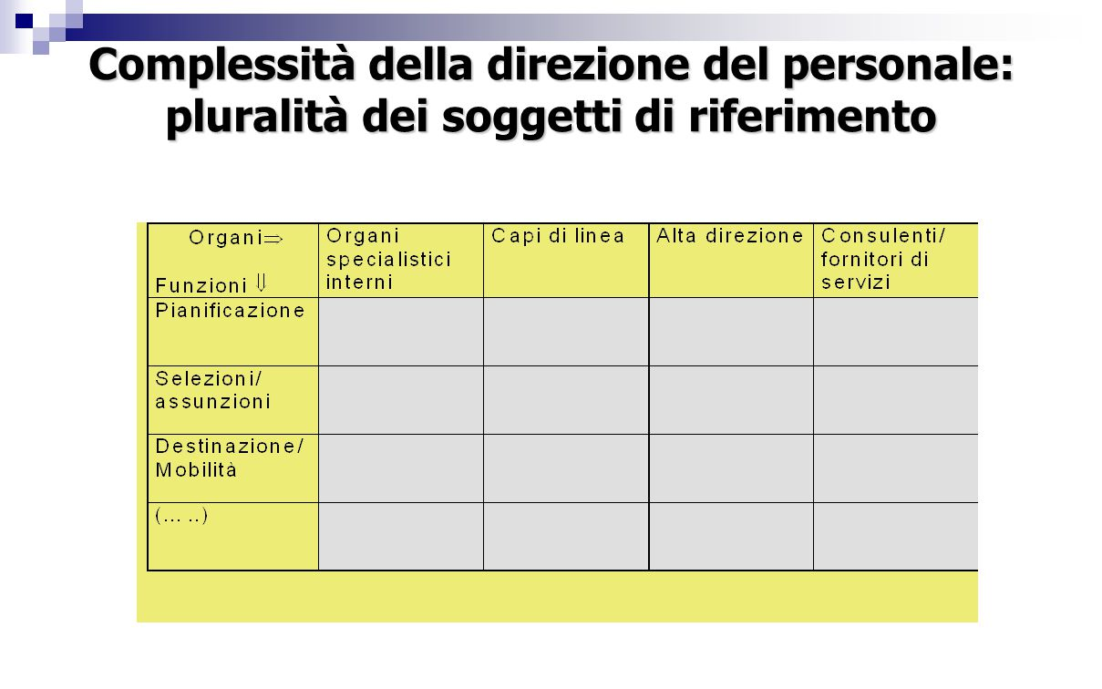 Complessità della direzione del personale: pluralità dei soggetti di riferimento
