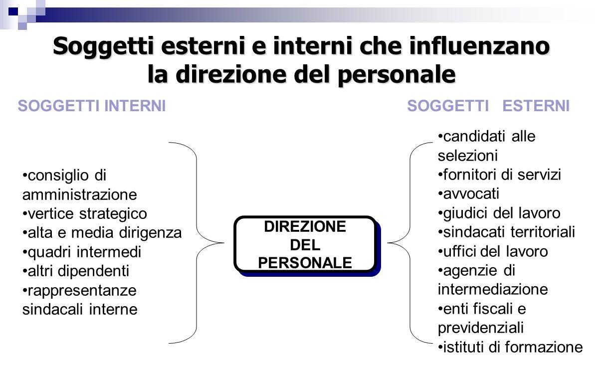 Soggetti esterni e interni che influenzano la direzione del personale