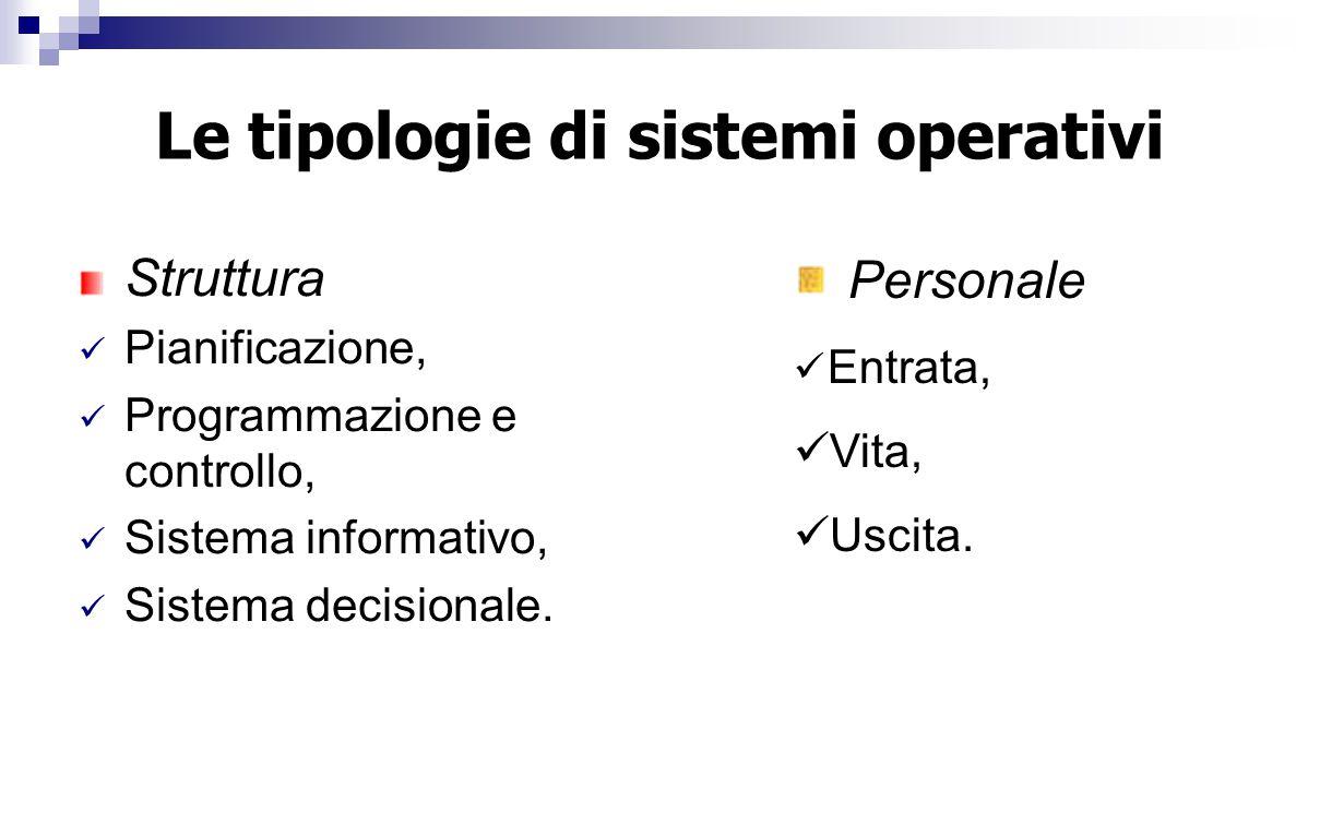 Le tipologie di sistemi operativi