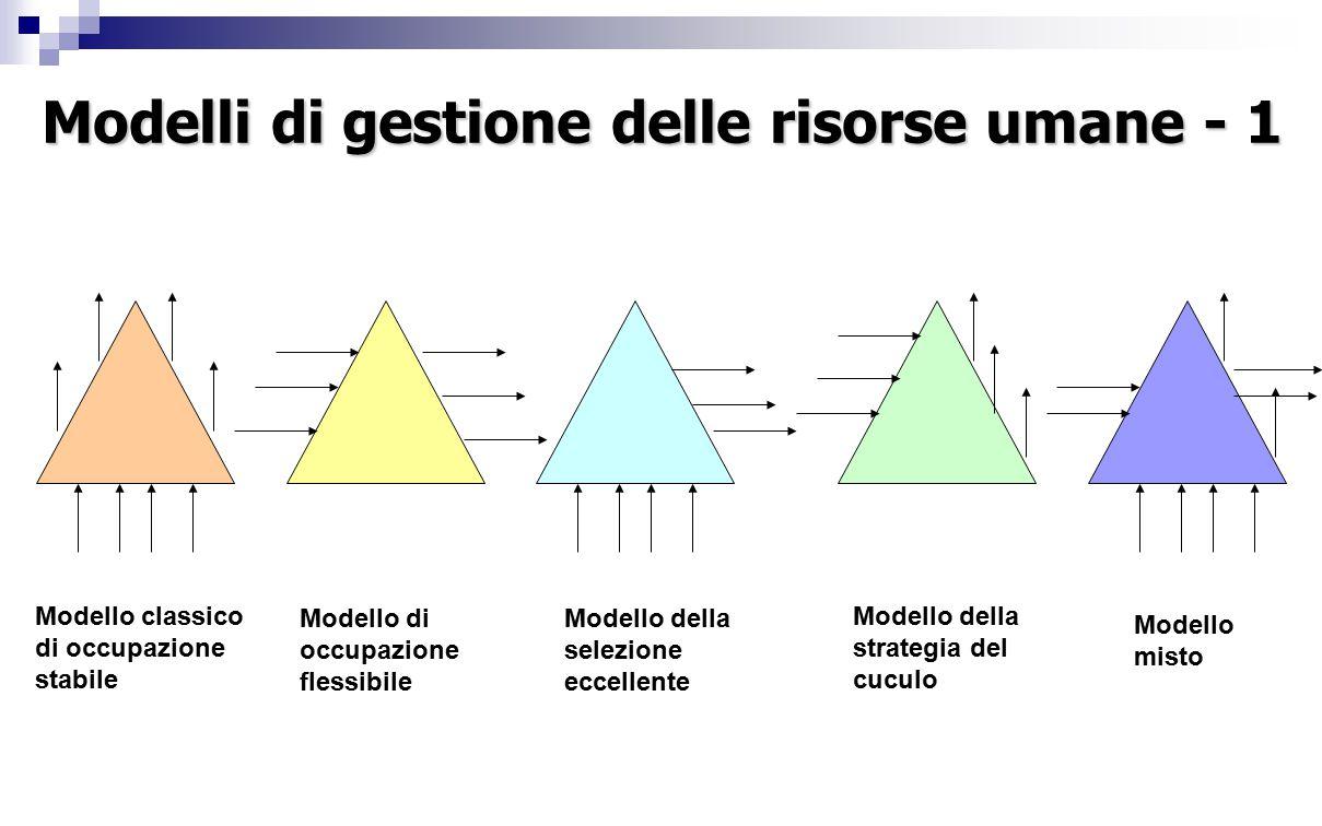 Modelli di gestione delle risorse umane - 1