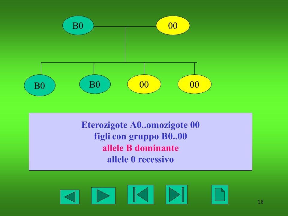 Eterozigote A0..omozigote 00