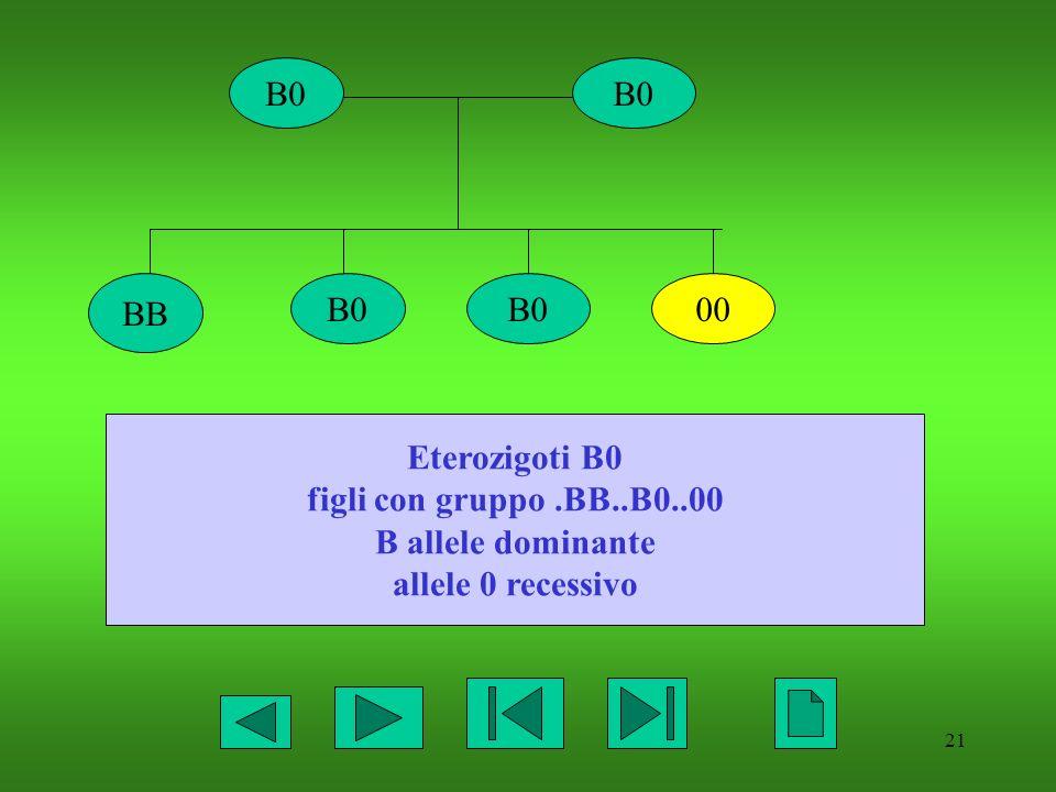 B0 B0 BB B0 B0 00 Eterozigoti B0 figli con gruppo .BB..B0..00 B allele dominante allele 0 recessivo