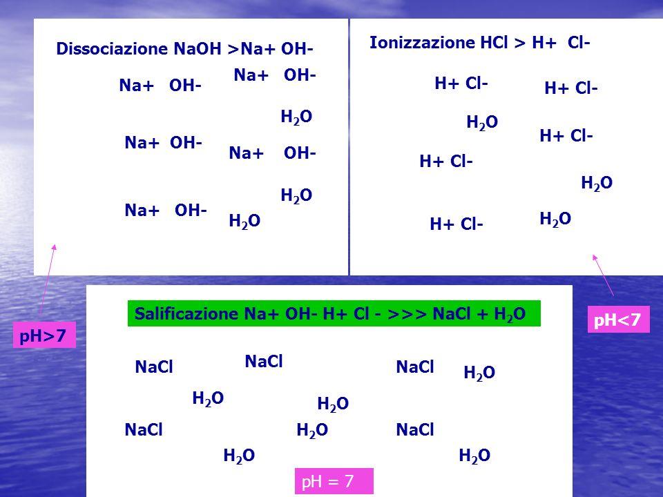 NaOH H2O. Ionizzazione HCl > H+ Cl- HCl. H2O. Dissociazione NaOH >Na+ OH- Na+ OH- Na+ OH-