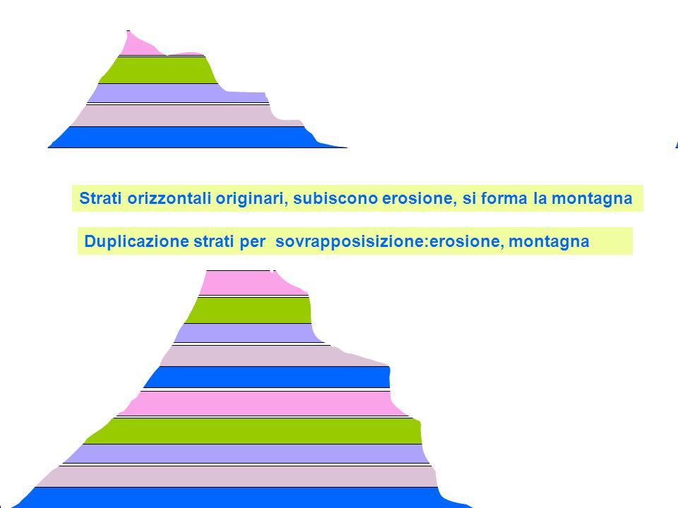 Strati orizzontali originari, subiscono erosione, si forma la montagna