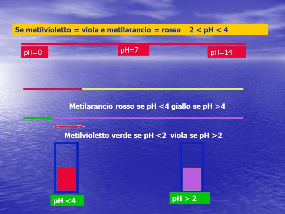 Se metilvioletto = viola e metilarancio = rosso 2 < pH < 4