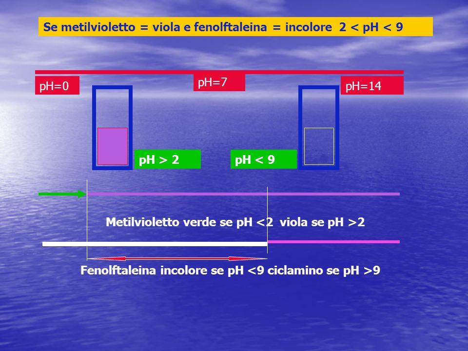 Se metilvioletto = viola e fenolftaleina = incolore 2 < pH < 9