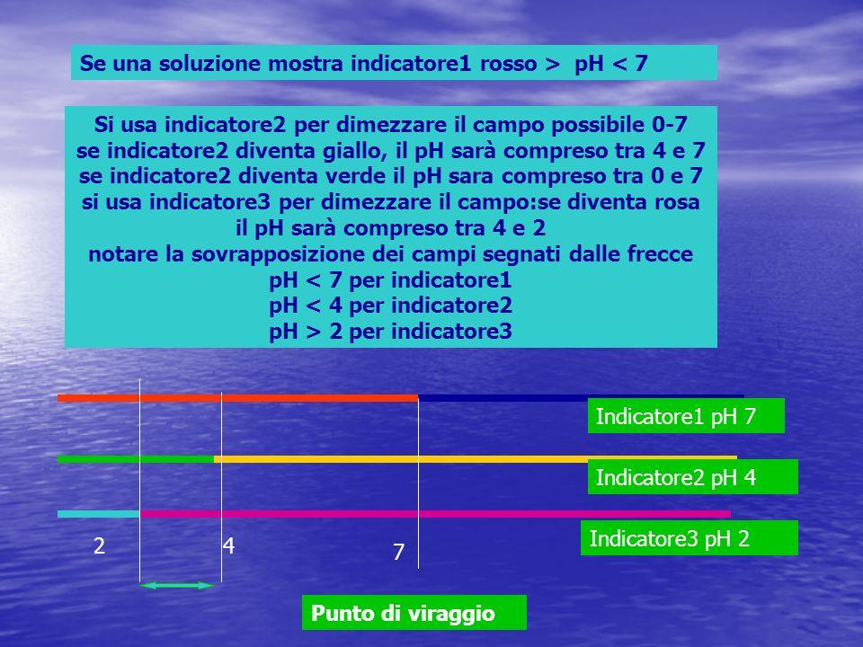 Se una soluzione mostra indicatore1 rosso > pH < 7