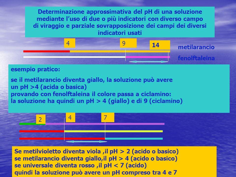 Determinazione approssimativa del pH di una soluzione mediante l'uso di due o più indicatori con diverso campo di viraggio e parziale sovrapposizione dei campi dei diversi indicatori usati