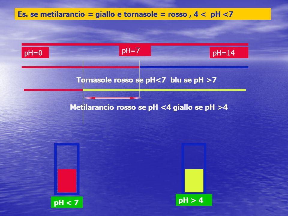 Es. se metilarancio = giallo e tornasole = rosso , 4 < pH <7