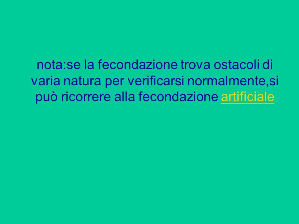 nota:se la fecondazione trova ostacoli di varia natura per verificarsi normalmente,si può ricorrere alla fecondazione artificiale