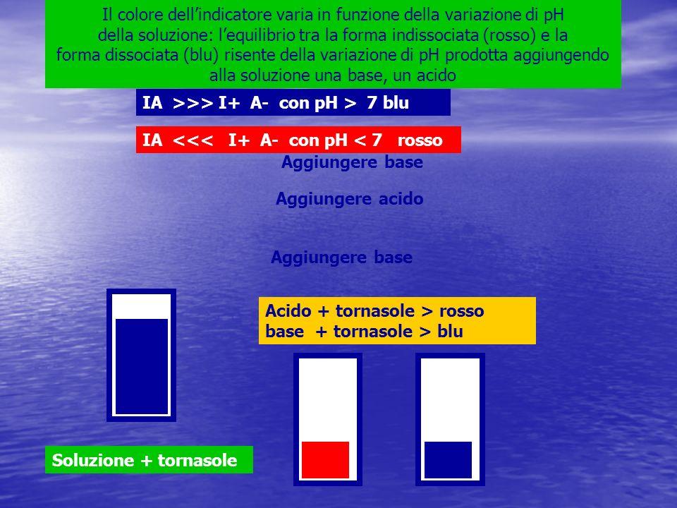 Il colore dell'indicatore varia in funzione della variazione di pH della soluzione: l'equilibrio tra la forma indissociata (rosso) e la forma dissociata (blu) risente della variazione di pH prodotta aggiungendo alla soluzione una base, un acido