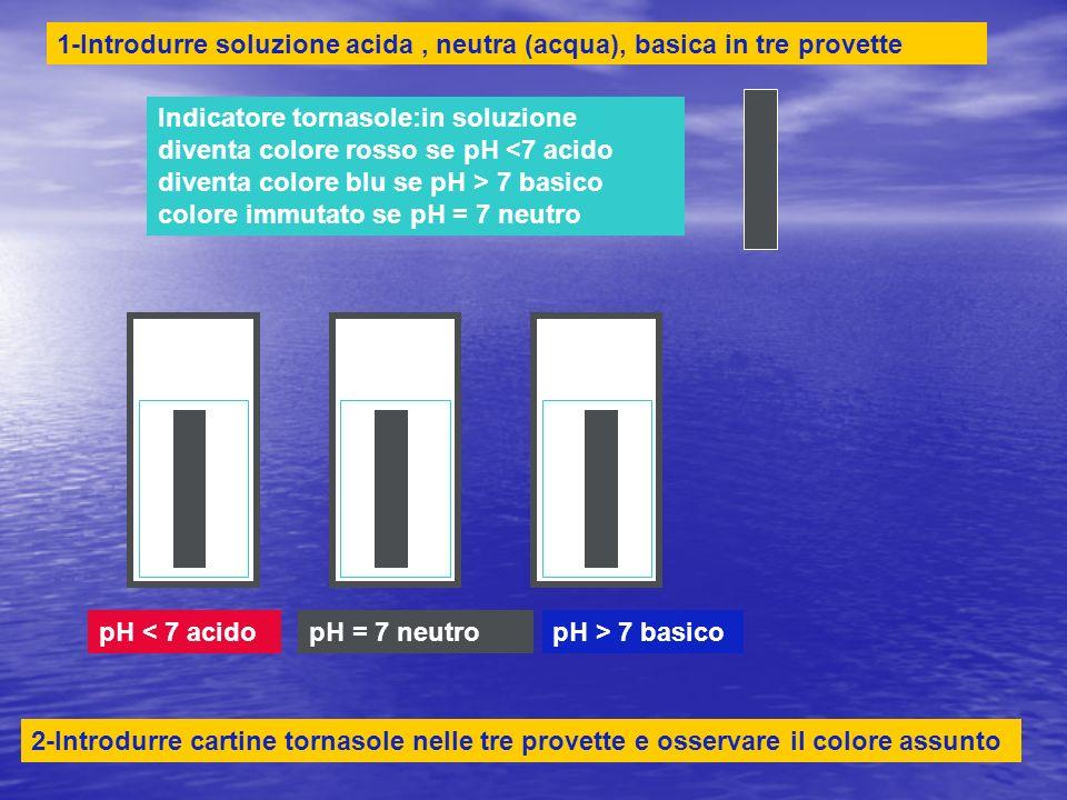 1-Introdurre soluzione acida , neutra (acqua), basica in tre provette