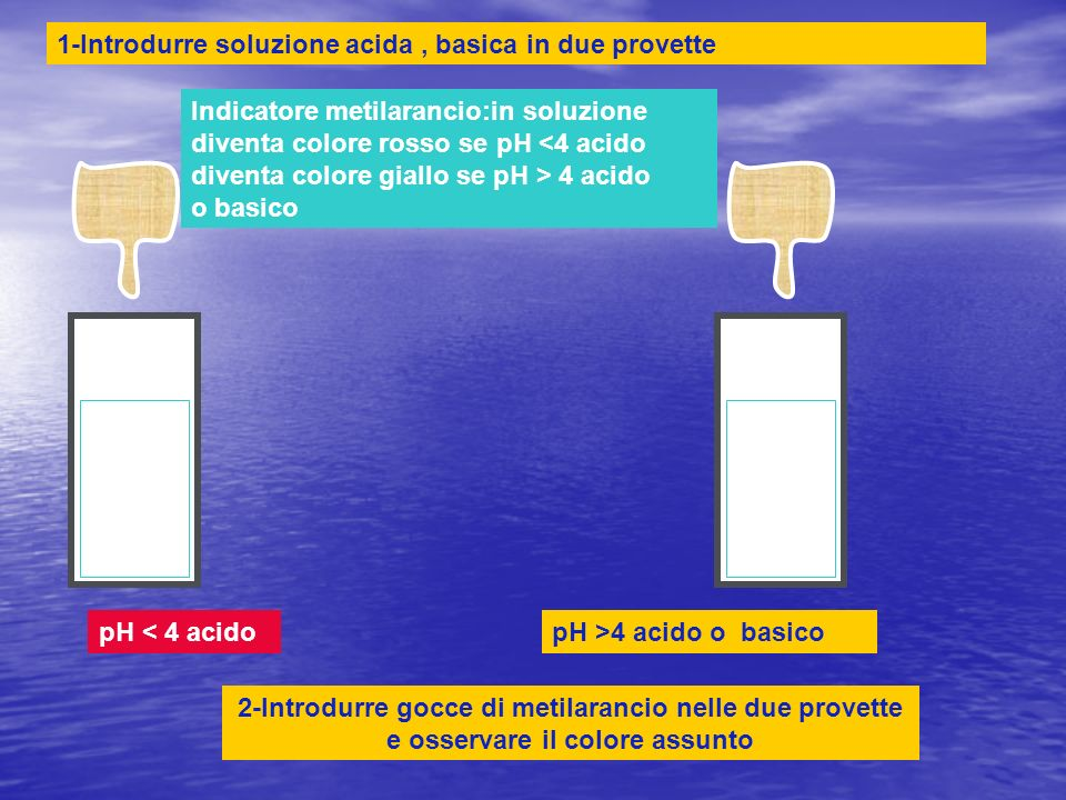1-Introdurre soluzione acida , basica in due provette