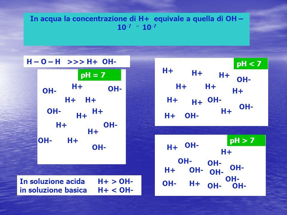 In acqua la concentrazione di H+ equivale a quella di OH – 10-7 = 10-7