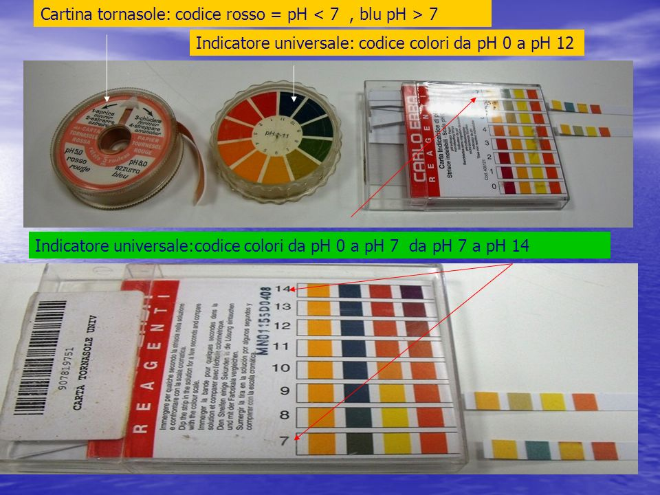 Cartina tornasole: codice rosso = pH < 7 , blu pH > 7