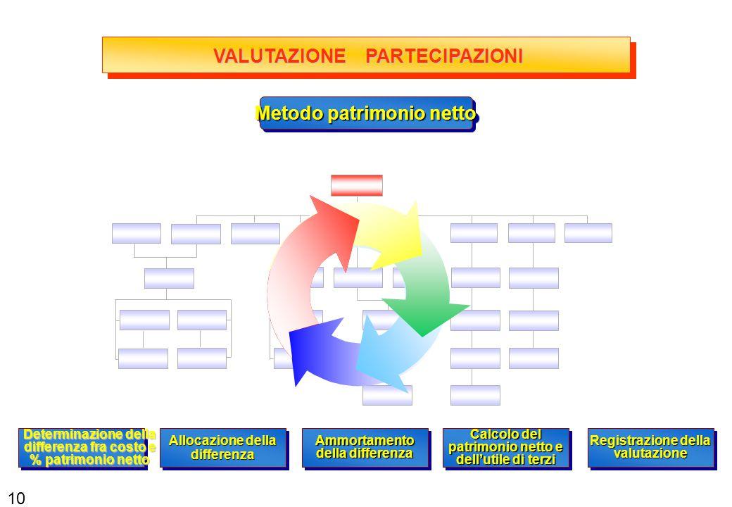 VALUTAZIONE PARTECIPAZIONI Metodo patrimonio netto