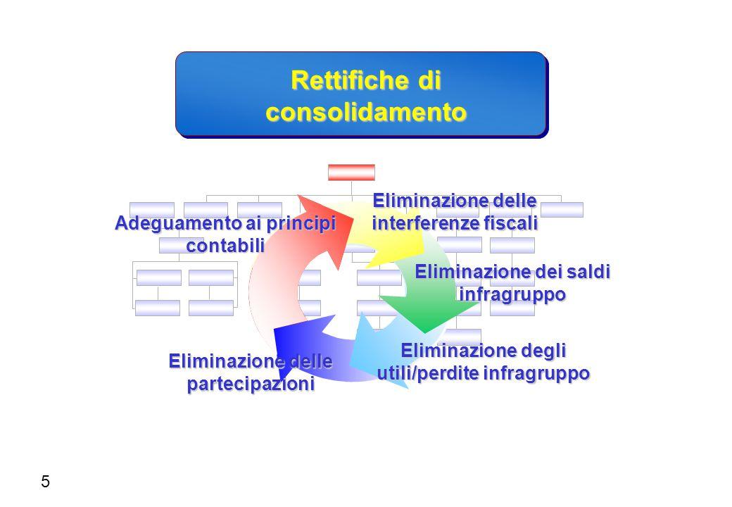 Rettifiche di consolidamento