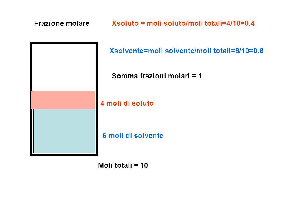 Frazione molare Xsoluto = moli soluto/moli totali=4/10=0.4. Xsolvente=moli solvente/moli totali=6/10=0.6.