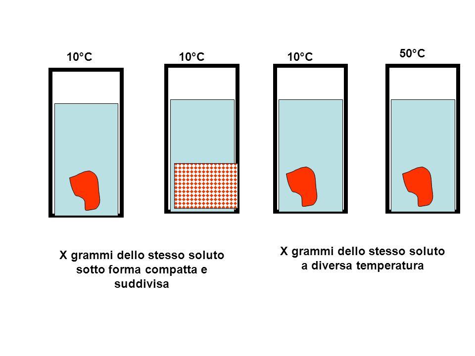 X grammi dello stesso soluto a diversa temperatura