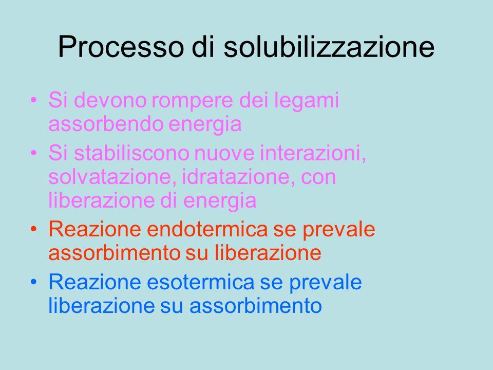 Processo di solubilizzazione