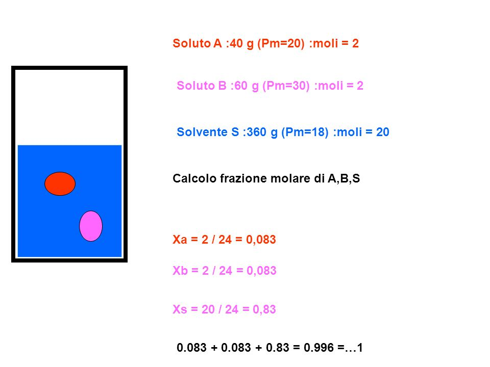 Soluto A :40 g (Pm=20) :moli = 2