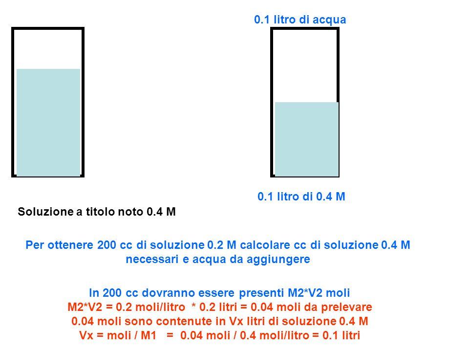 0.1 litro di acqua 0.1 litro di 0.4 M. Soluzione a titolo noto 0.4 M.