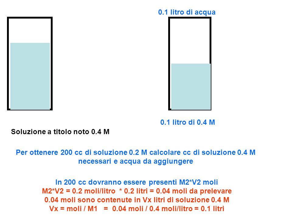0.1 litro di acqua0.1 litro di 0.4 M. Soluzione a titolo noto 0.4 M.