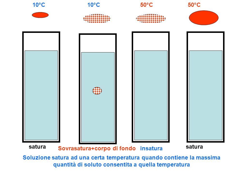 10°C 10°C. 50°C. 50°C. satura. satura. Sovrasatura+corpo di fondo. insatura.