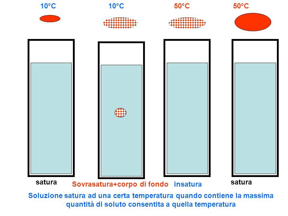 10°C10°C. 50°C. 50°C. satura. satura. Sovrasatura+corpo di fondo. insatura.