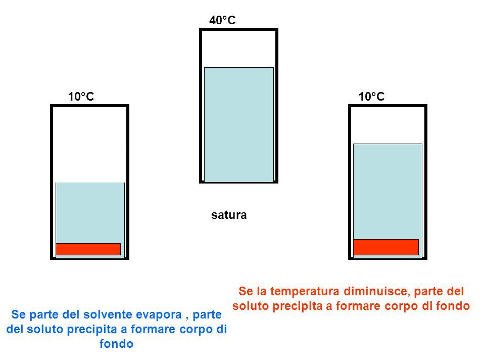 40°C 10°C. 10°C. satura. Se la temperatura diminuisce, parte del soluto precipita a formare corpo di fondo.