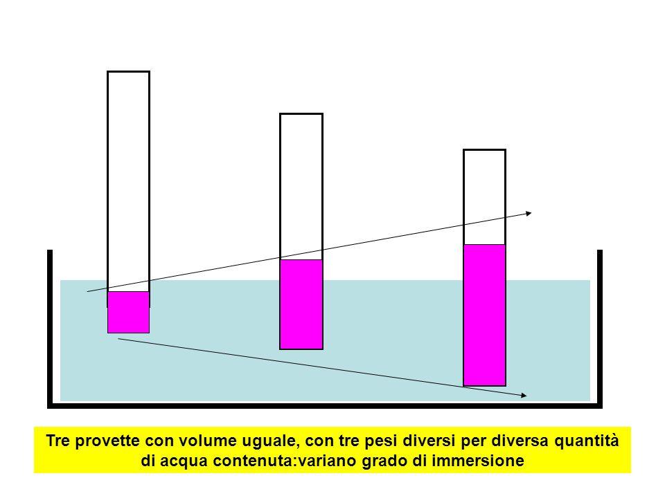 Tre provette con volume uguale, con tre pesi diversi per diversa quantità di acqua contenuta:variano grado di immersione