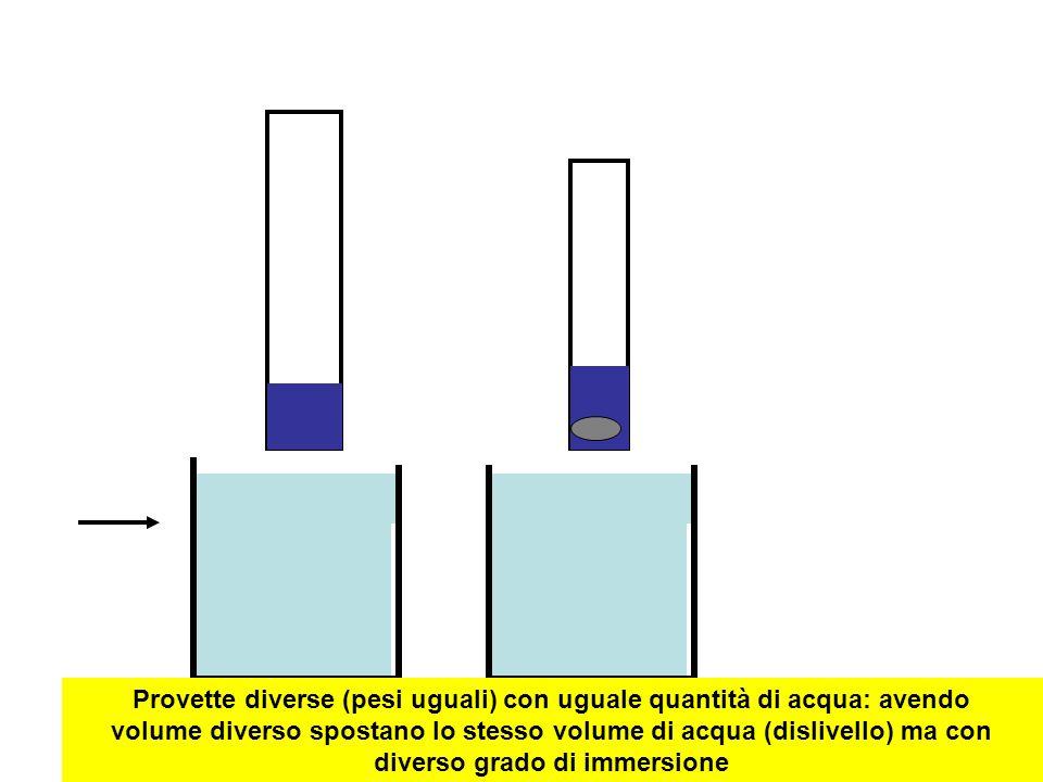 Provette diverse (pesi uguali) con uguale quantità di acqua: avendo volume diverso spostano lo stesso volume di acqua (dislivello) ma con diverso grado di immersione