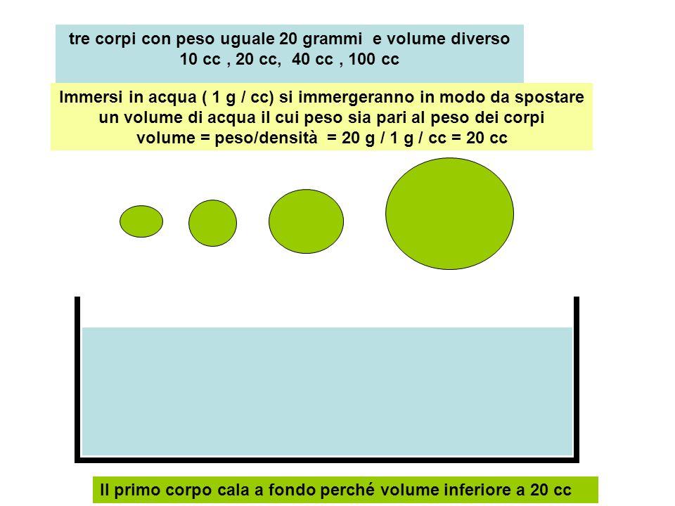 tre corpi con peso uguale 20 grammi e volume diverso 10 cc , 20 cc, 40 cc , 100 cc