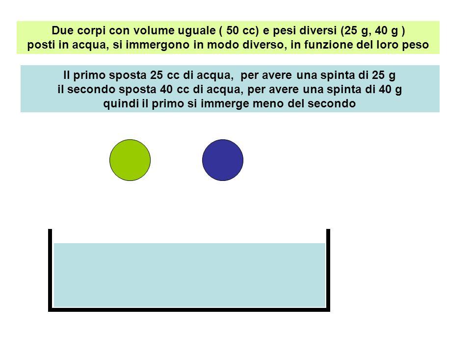 Due corpi con volume uguale ( 50 cc) e pesi diversi (25 g, 40 g ) posti in acqua, si immergono in modo diverso, in funzione del loro peso