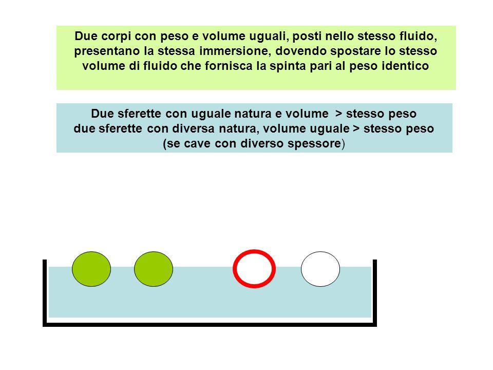 Due corpi con peso e volume uguali, posti nello stesso fluido, presentano la stessa immersione, dovendo spostare lo stesso volume di fluido che fornisca la spinta pari al peso identico