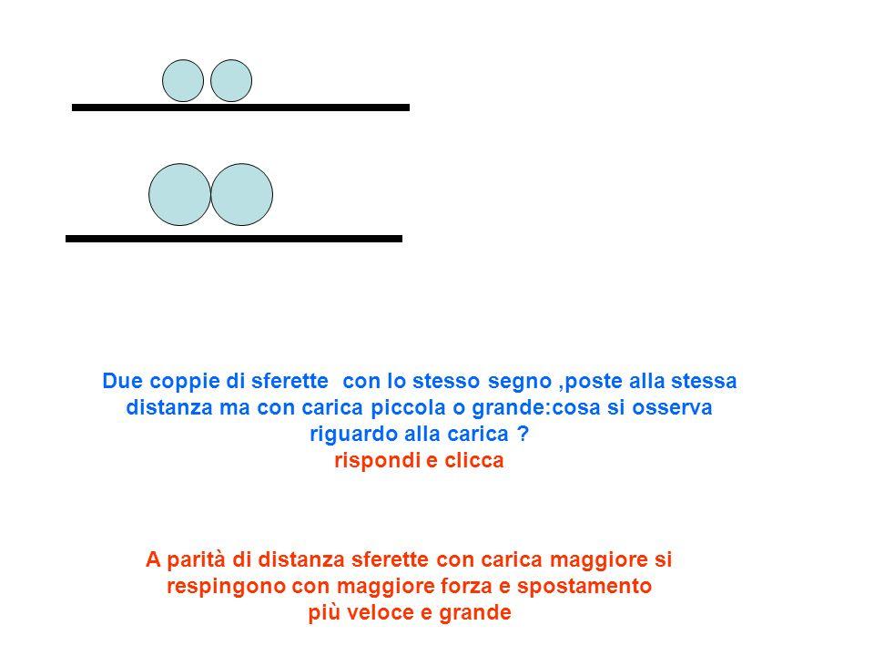 Due coppie di sferette con lo stesso segno ,poste alla stessa distanza ma con carica piccola o grande:cosa si osserva riguardo alla carica rispondi e clicca