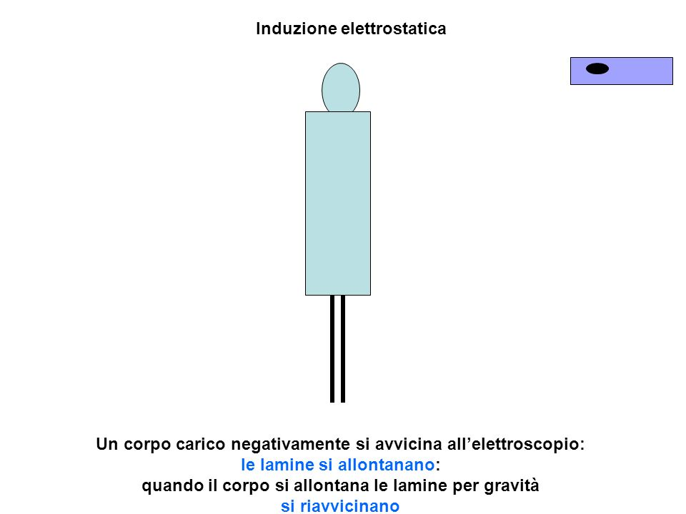 Induzione elettrostatica