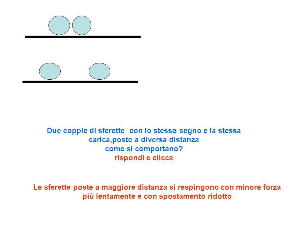 Due coppie di sferette con lo stesso segno e la stessa carica,poste a diversa distanza come si comportano rispondi e clicca