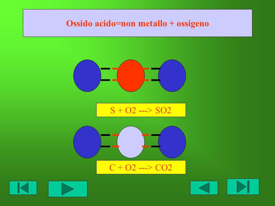 Ossido acido=non metallo + ossigeno