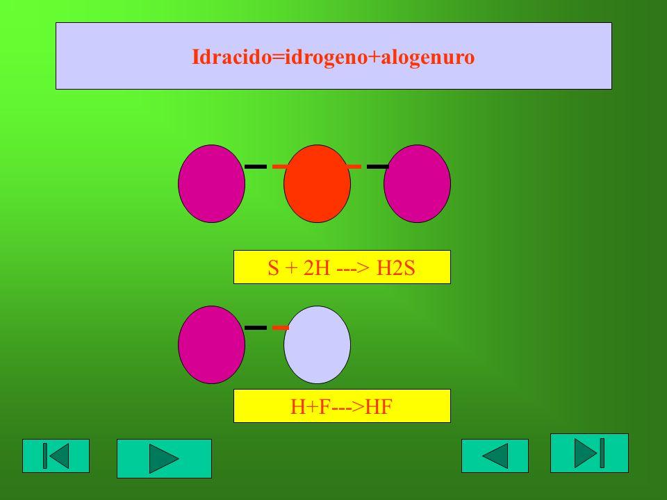 Idracido=idrogeno+alogenuro