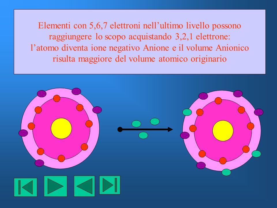 Elementi con 5,6,7 elettroni nell'ultimo livello possono