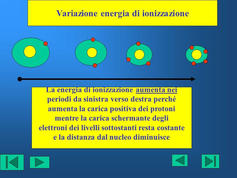 Variazione energia di ionizzazione