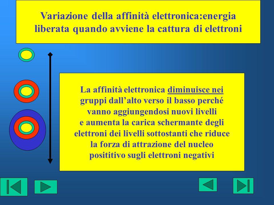 Variazione della affinità elettronica:energia