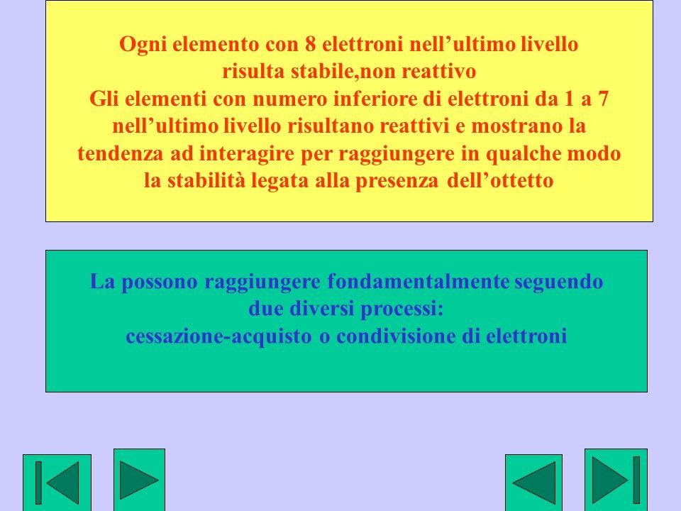 Ogni elemento con 8 elettroni nell'ultimo livello