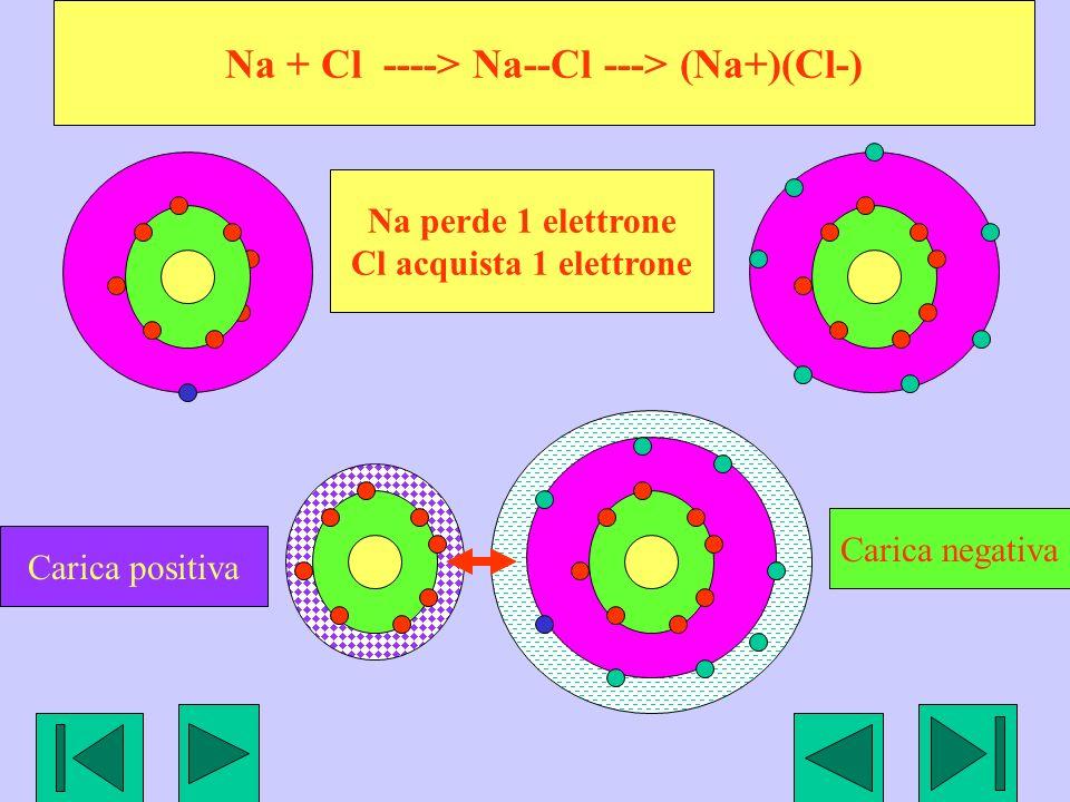 Na + Cl ----> Na--Cl ---> (Na+)(Cl-)