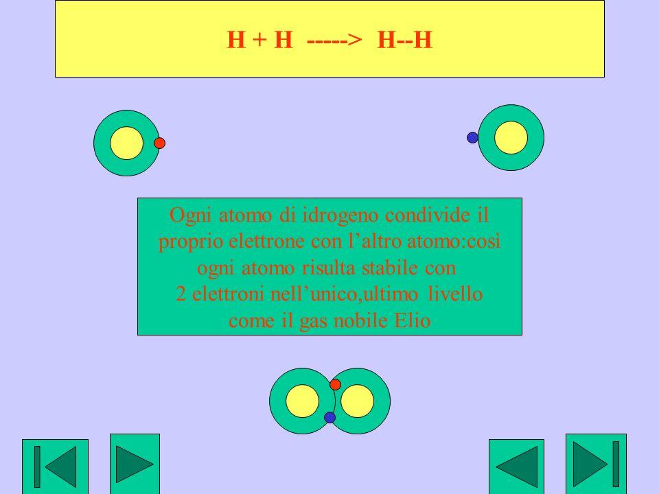 H + H -----> H--H Ogni atomo di idrogeno condivide il