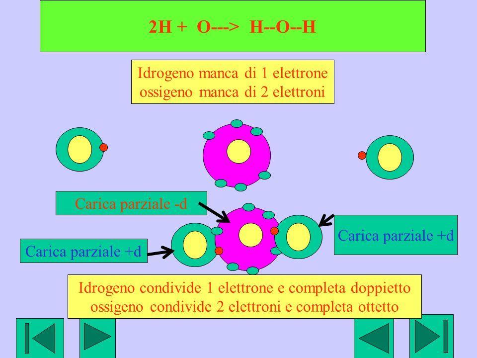 2H + O---> H--O--H Idrogeno manca di 1 elettrone
