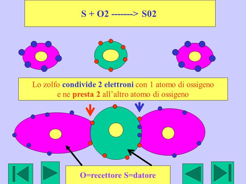 S + O2 -------> S02Lo zolfo condivide 2 elettroni con 1 atomo di ossigeno. e ne presta 2 all'altro atomo di ossigeno.