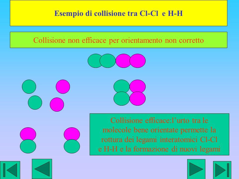 Esempio di collisione tra Cl-Cl e H-H