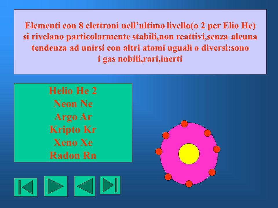 Helio He 2 Neon Ne Argo Ar Kripto Kr Xeno Xe Radon Rn